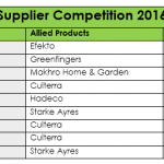 SANA Supplier Competition 2016 Results