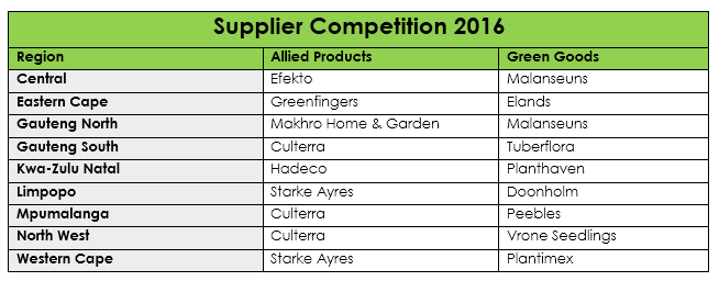 supplier-competition-sana-news