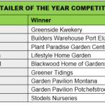 Retailer Competition 2017